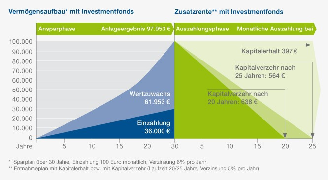 Bauen Sie sich eine Zusatzrente als Altersvorsorge auf mit unserem Entnahmeplan. Investmentstrategien für Auszahlungspläne.